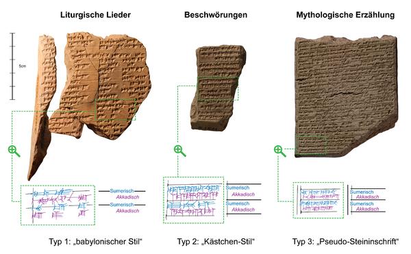Gattungsspezifische Lineatur bei zweisprachigen Texten aus dem neuassyrischen Ninive